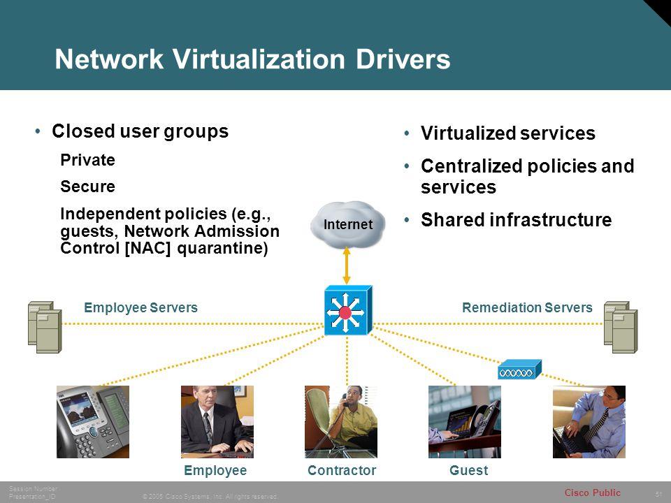 Network Virtualization Drivers