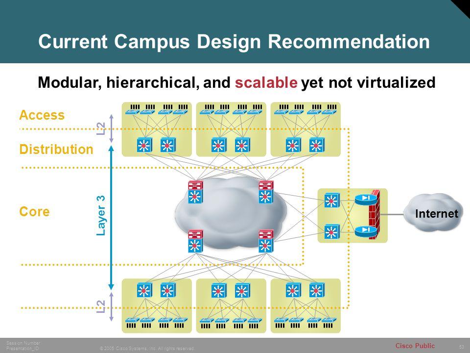 Current Campus Design Recommendation