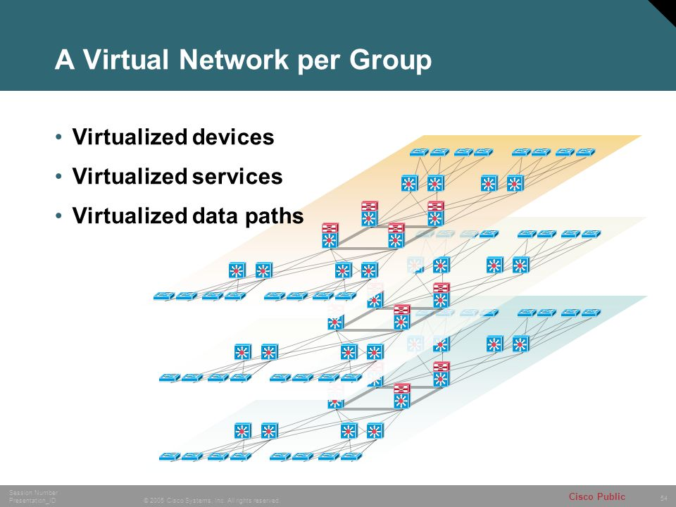 A Virtual Network per Group