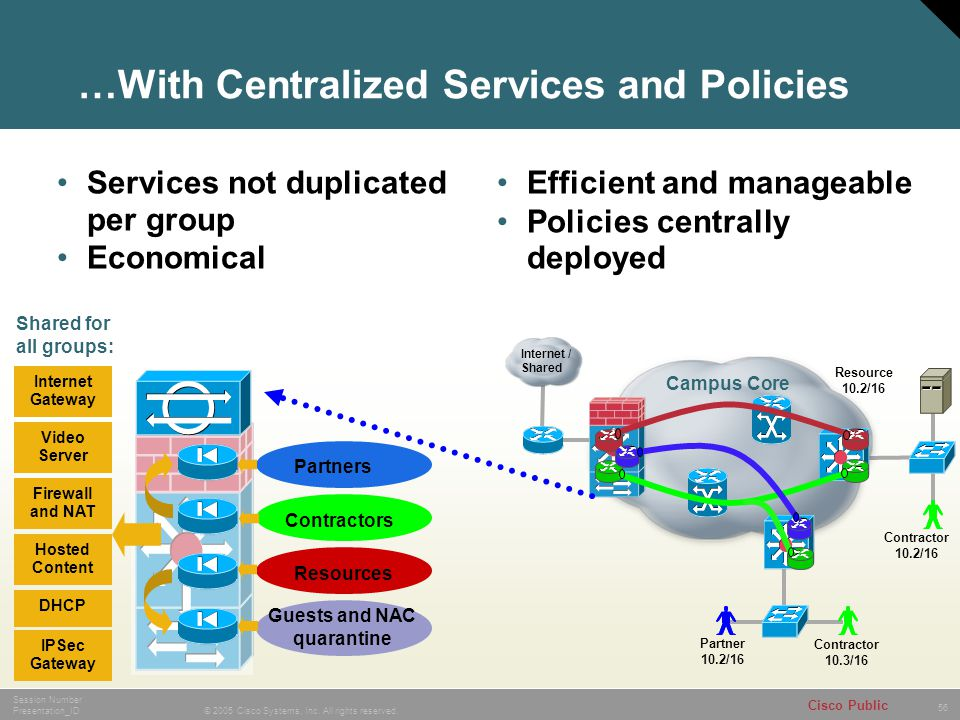 …With Centralized Services and Policies