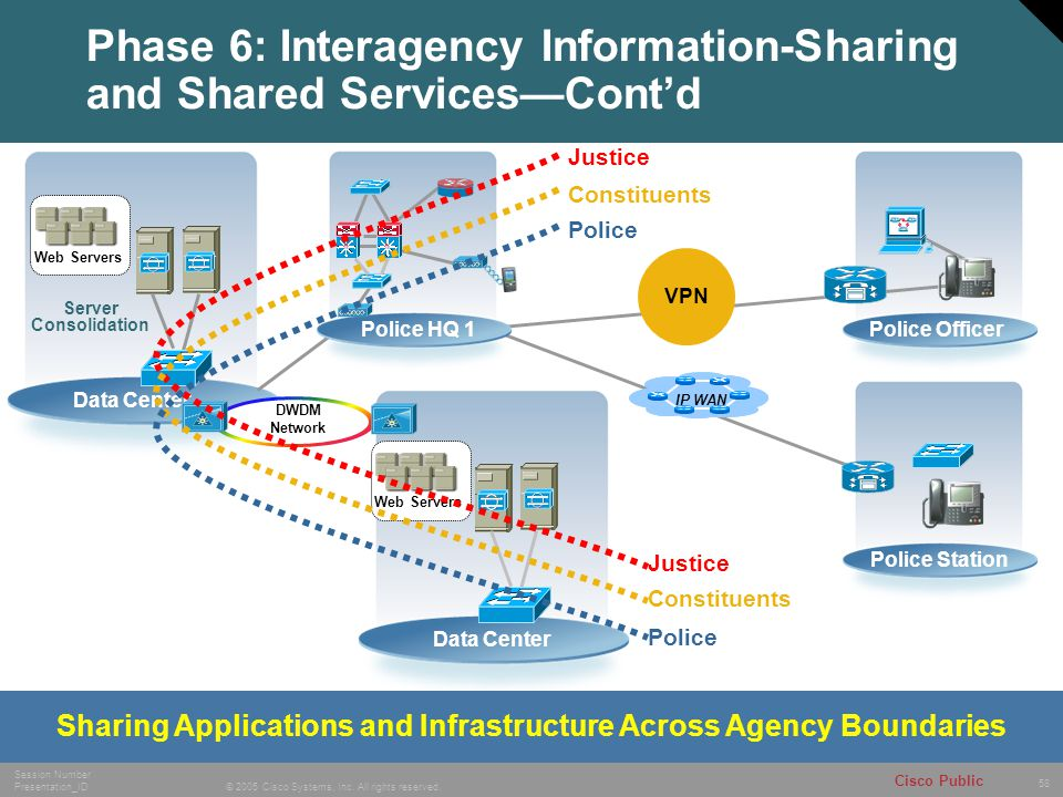 Phase 6: Interagency Information-Sharing and Shared Services—Cont'd