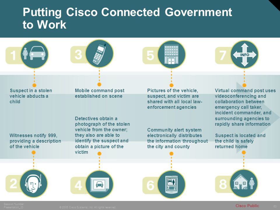 Putting Cisco Connected Government to Work