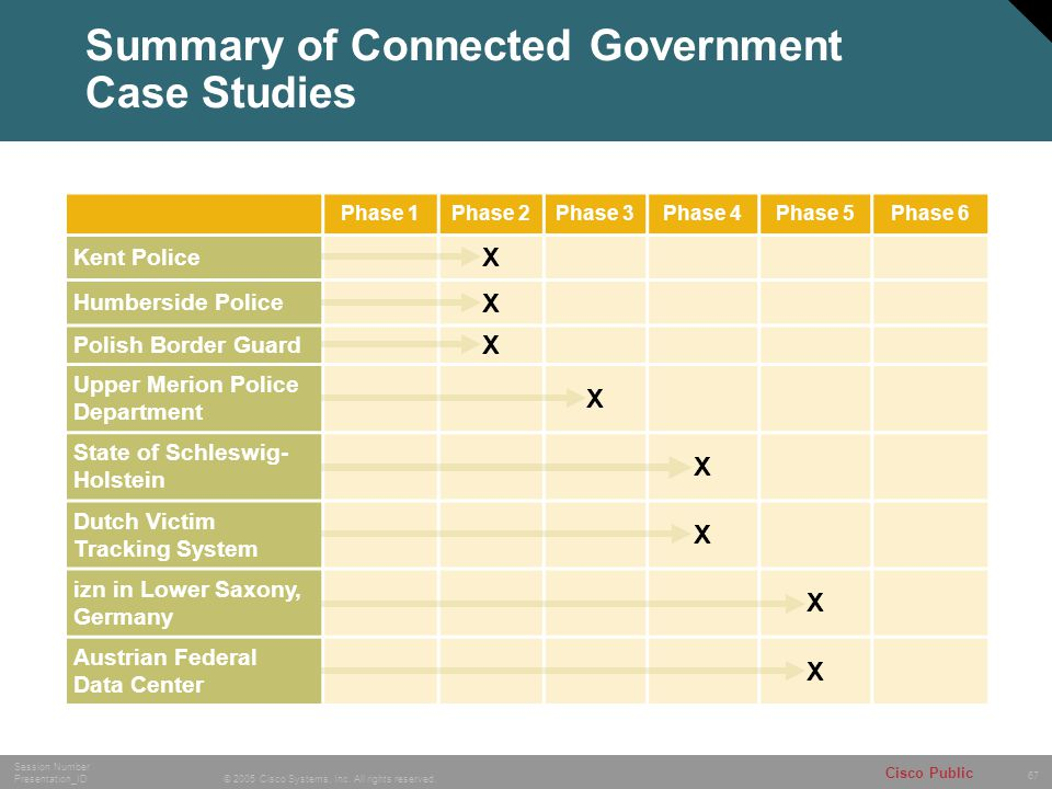 Summary of Connected Government Case Studies