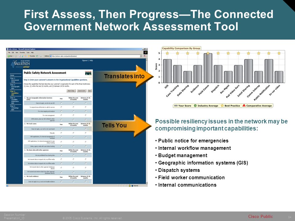First Assess, Then Progress—The Connected Government Network Assessment Tool