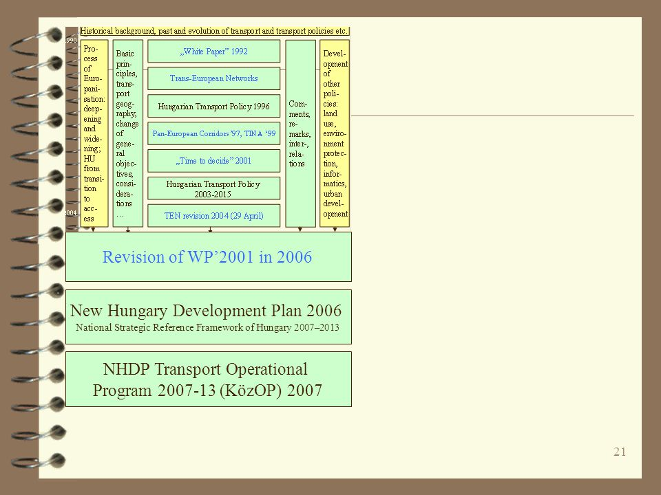 NHDP Transport Operational Program 2007-13 (KözOP) 2007