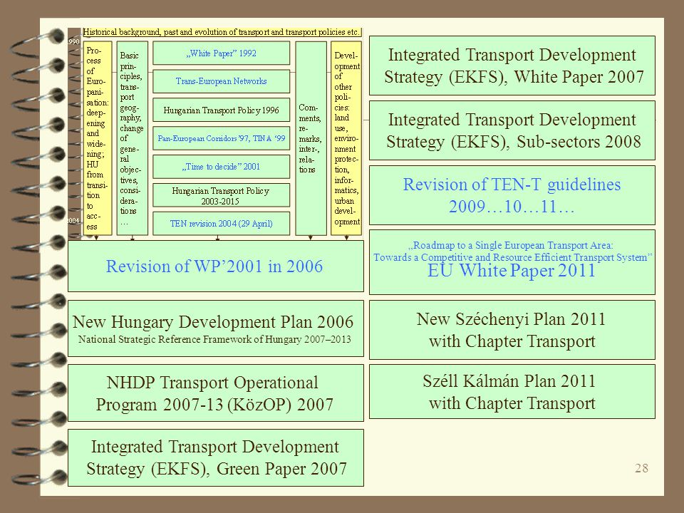 Integrated Transport Development Strategy (EKFS), White Paper 2007
