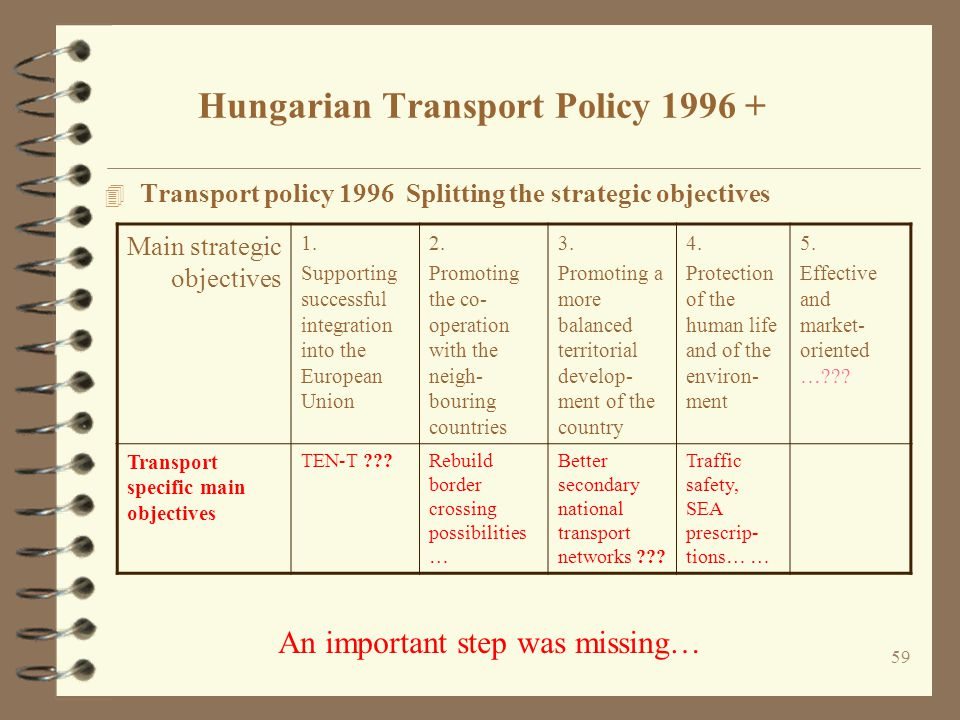 Hungarian Transport Policy 1996 +