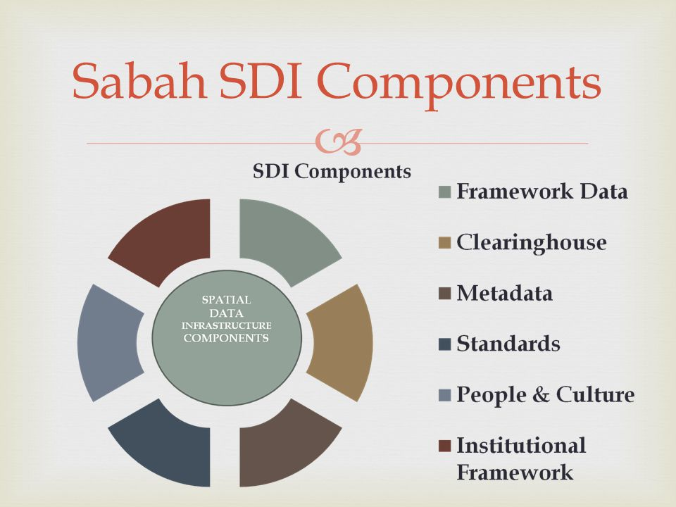 Sabah SDI Components