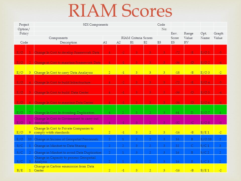 RIAM Scores Project SDI Components Code Option/ No: Policy Env. Range