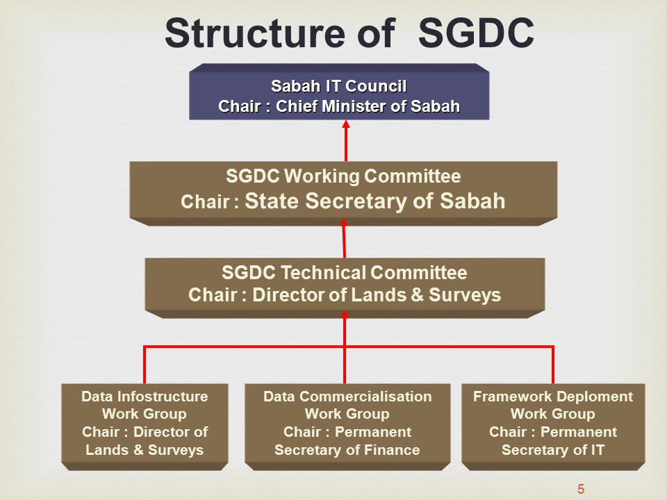 Structure of SGDC SGDC Working Committee