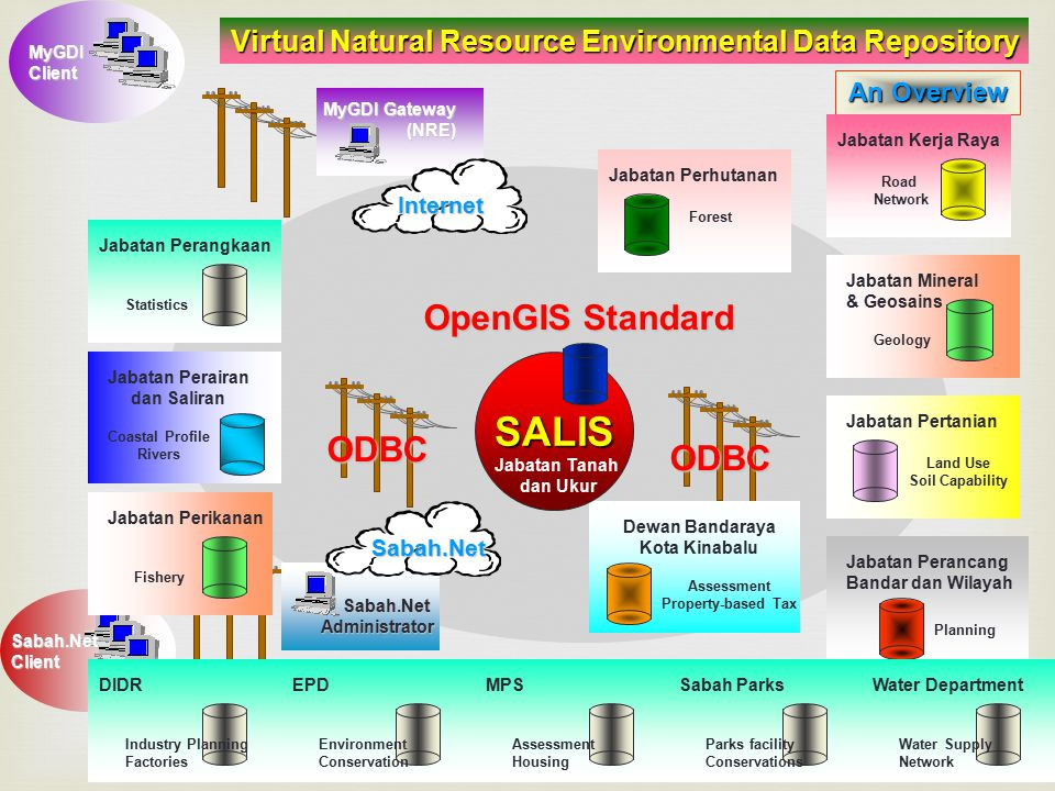 SALIS OpenGIS Standard ODBC