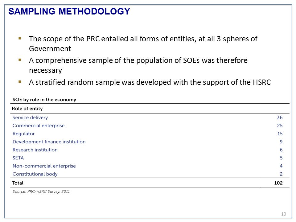 SAMPLING METHODOLOGY The scope of the PRC entailed all forms of entities, at all 3 spheres of Government.