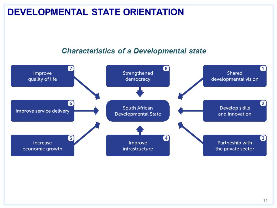 DEVELOPMENTAL STATE ORIENTATION