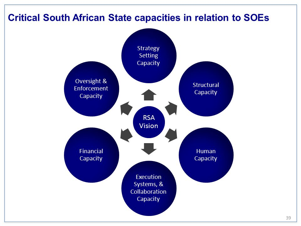 Critical South African State capacities in relation to SOEs