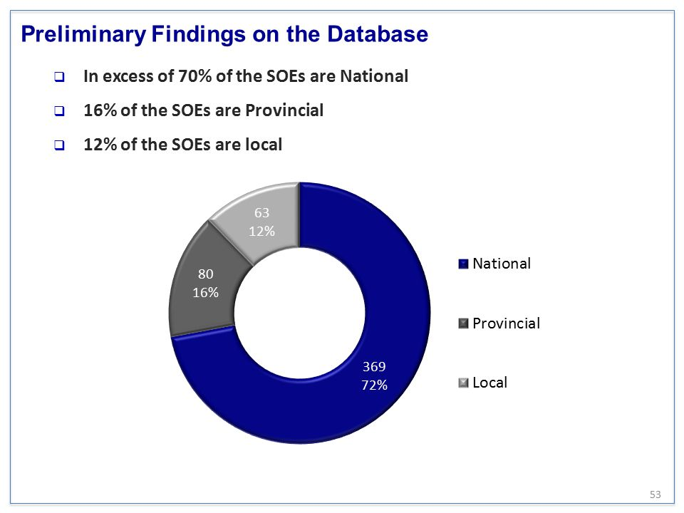 Preliminary Findings on the Database