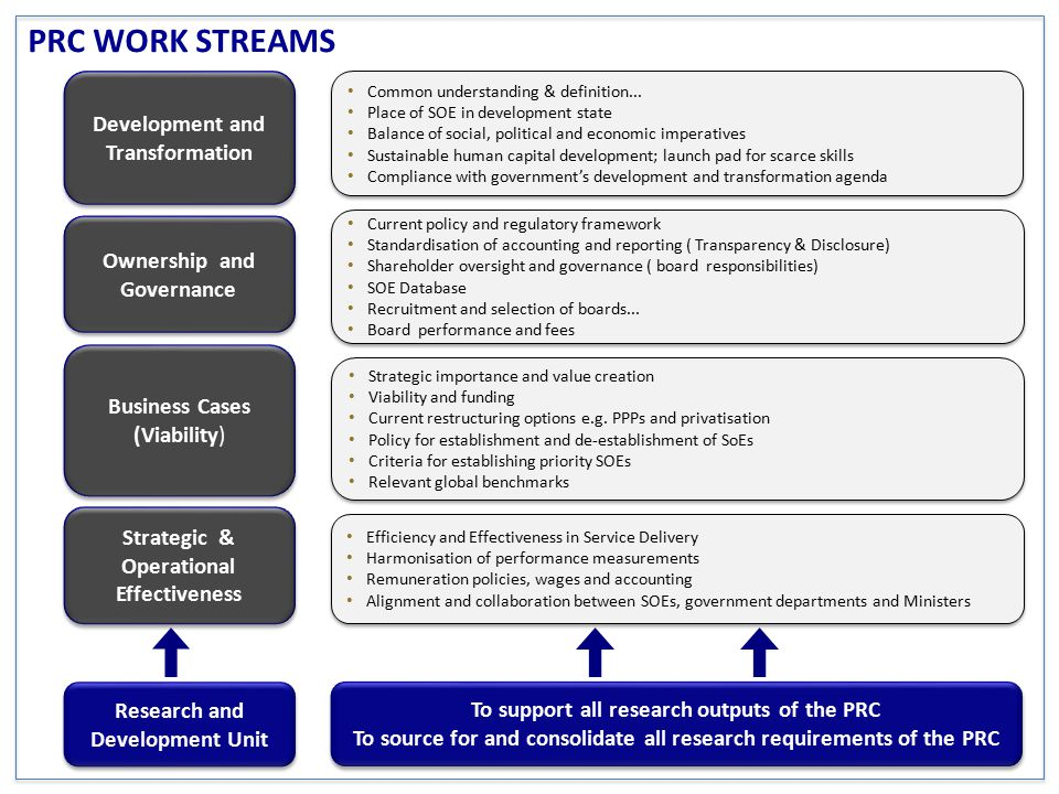 PRC WORK STREAMS Development and Transformation