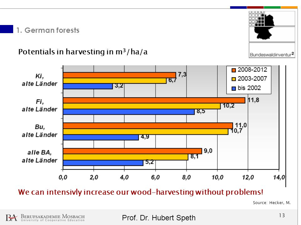 Potentials in harvesting in m3/ha/a
