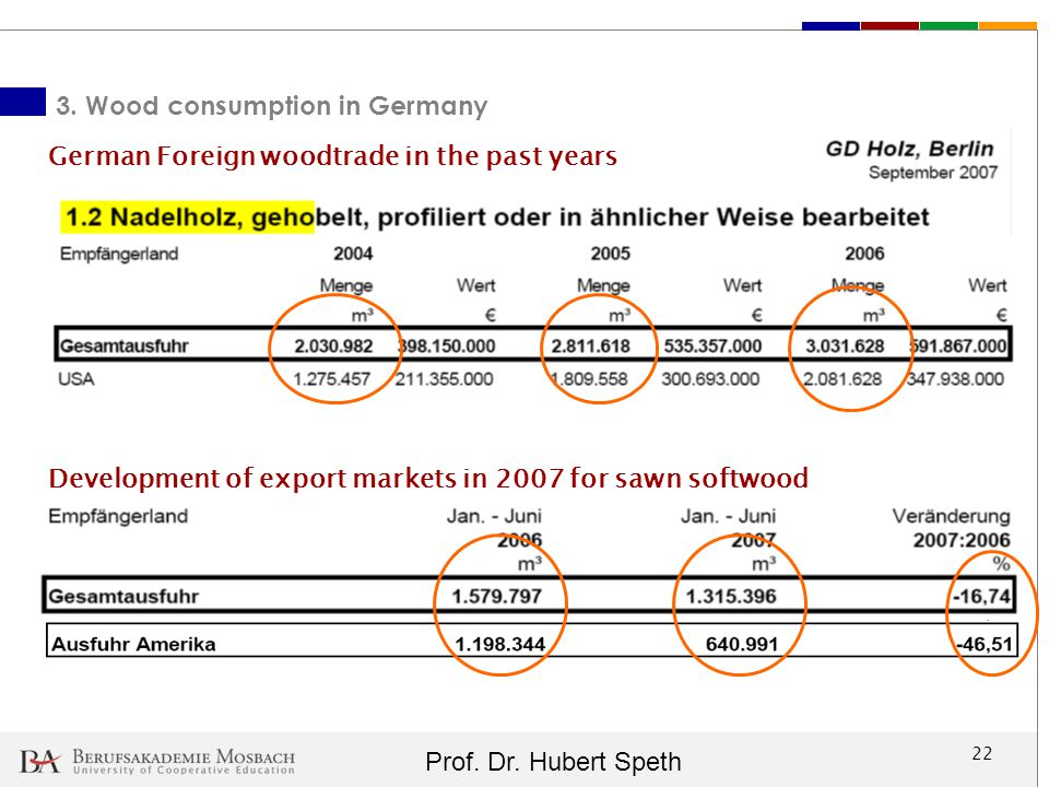 3. Wood consumption in Germany