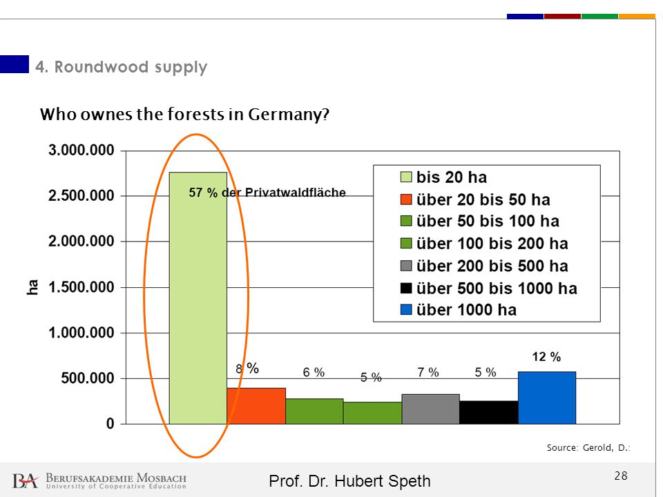 Who ownes the forests in Germany