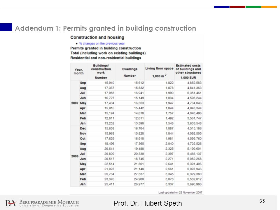 Addendum 1: Permits granted in building construction