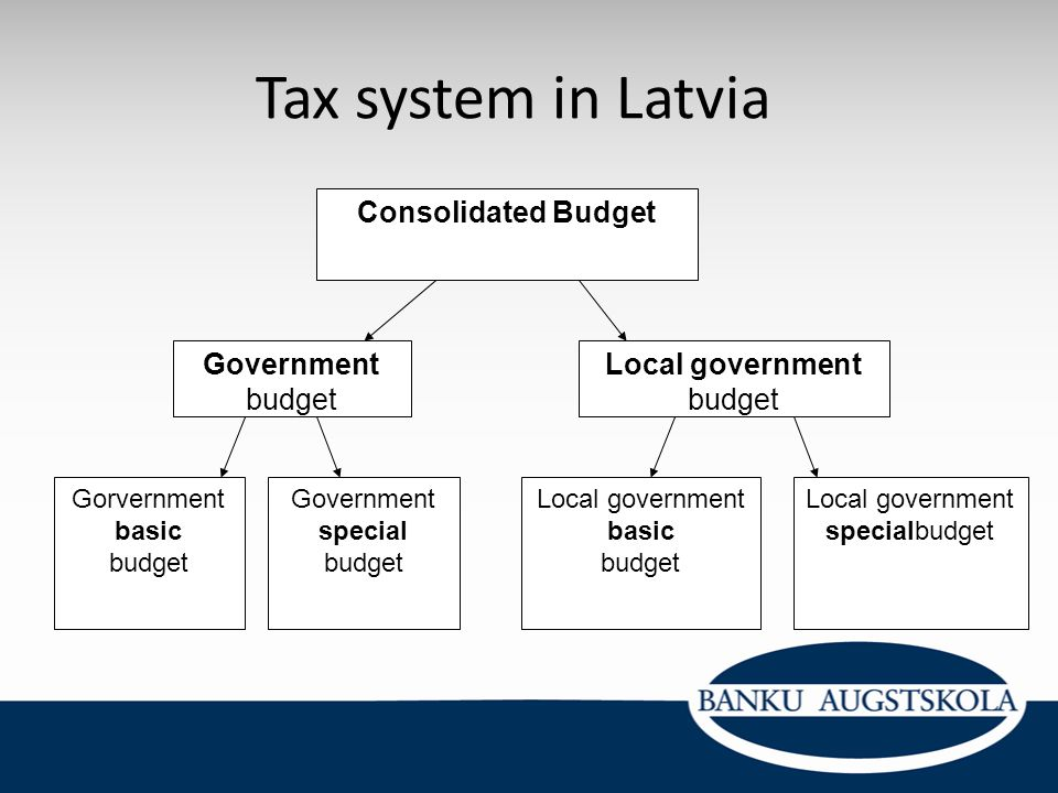 Tax system in Latvia Consolidated Budget Government budget