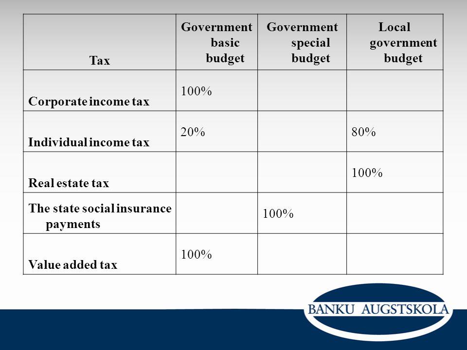 Government basic budget Government special budget