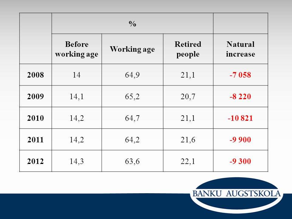 % Before working age. Working age. Retired people. Natural increase. 2008. 14. 64,9. 21,1.