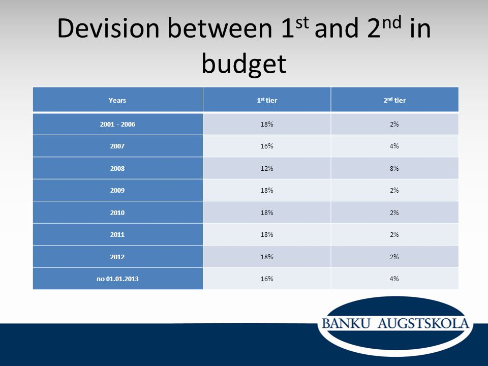 Devision between 1st and 2nd in budget