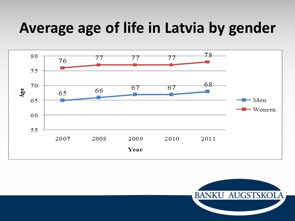 Average age of life in Latvia by gender