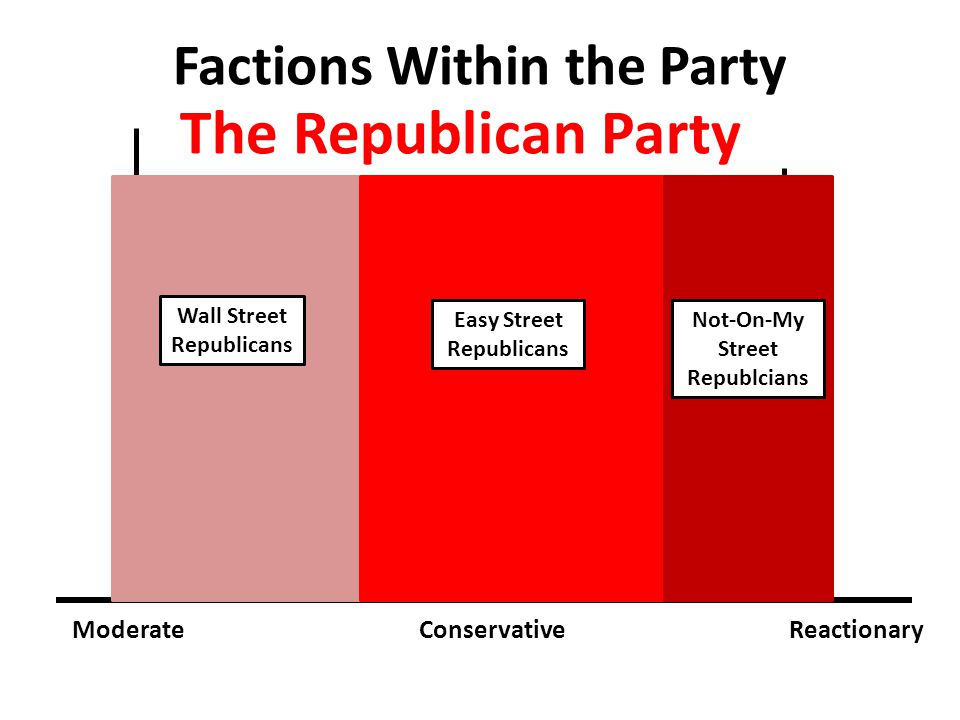 The Republican Party Factions Within the Party Moderate Conservative
