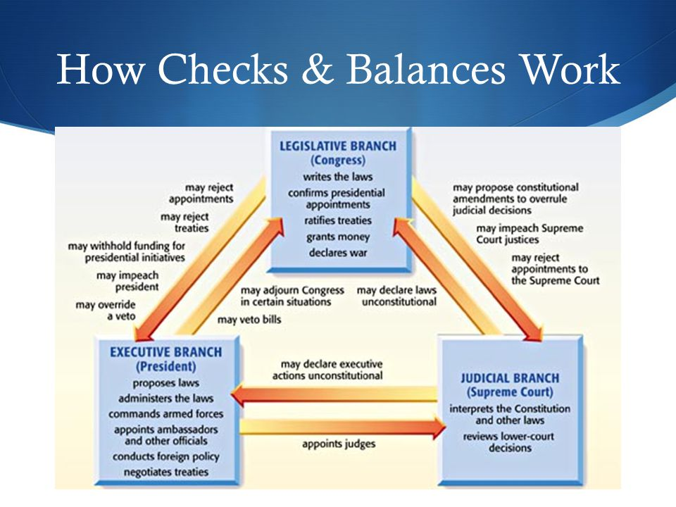 How Checks & Balances Work