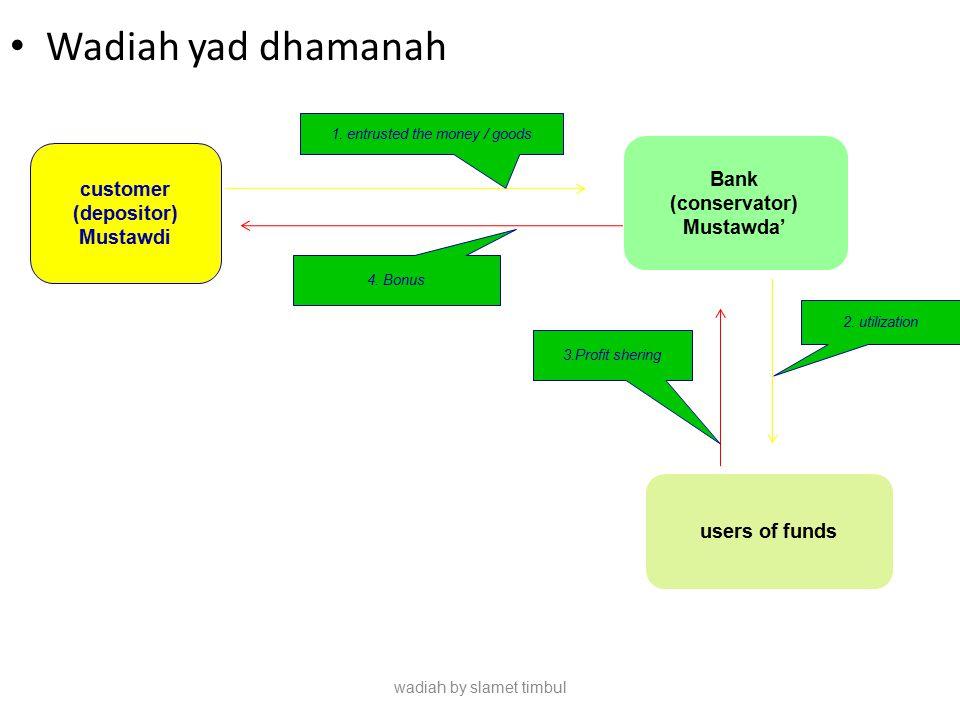 Wadiah yad dhamanah Bank customer (conservator) (depositor) Mustawda'