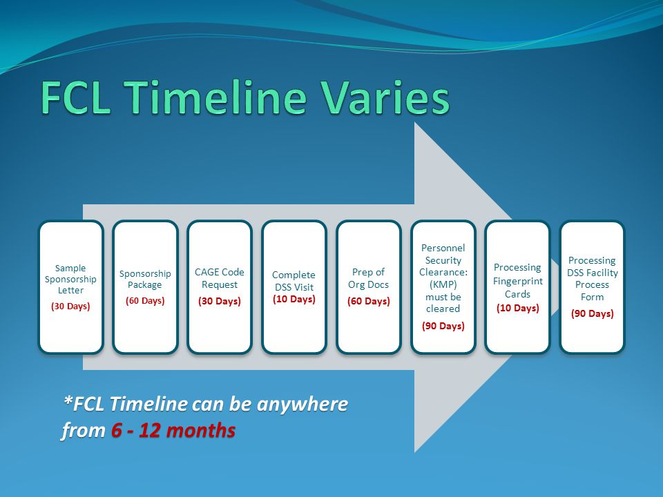 FCL Timeline Varies *FCL Timeline can be anywhere from 6 - 12 months