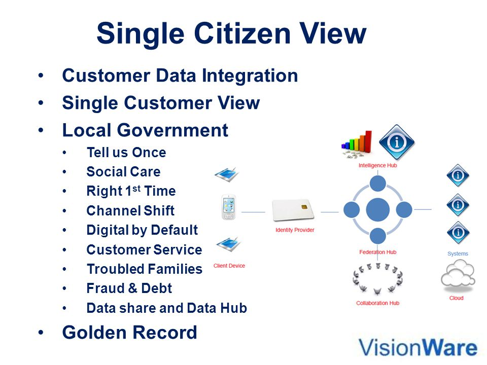 Single Citizen View Customer Data Integration Single Customer View