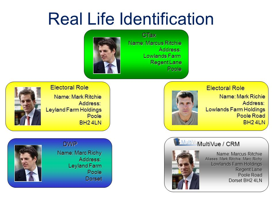 Real Life Identification