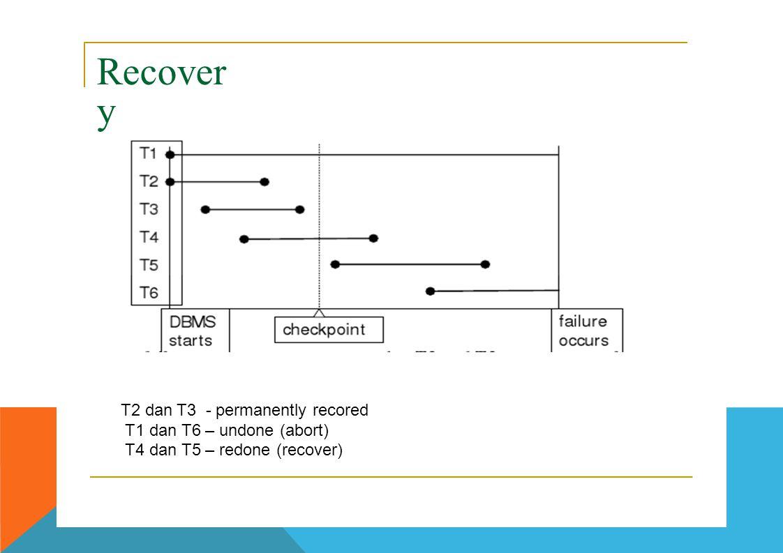 Recover y T2 dan T3 - permanently recored T1 dan T6 – undone (abort)