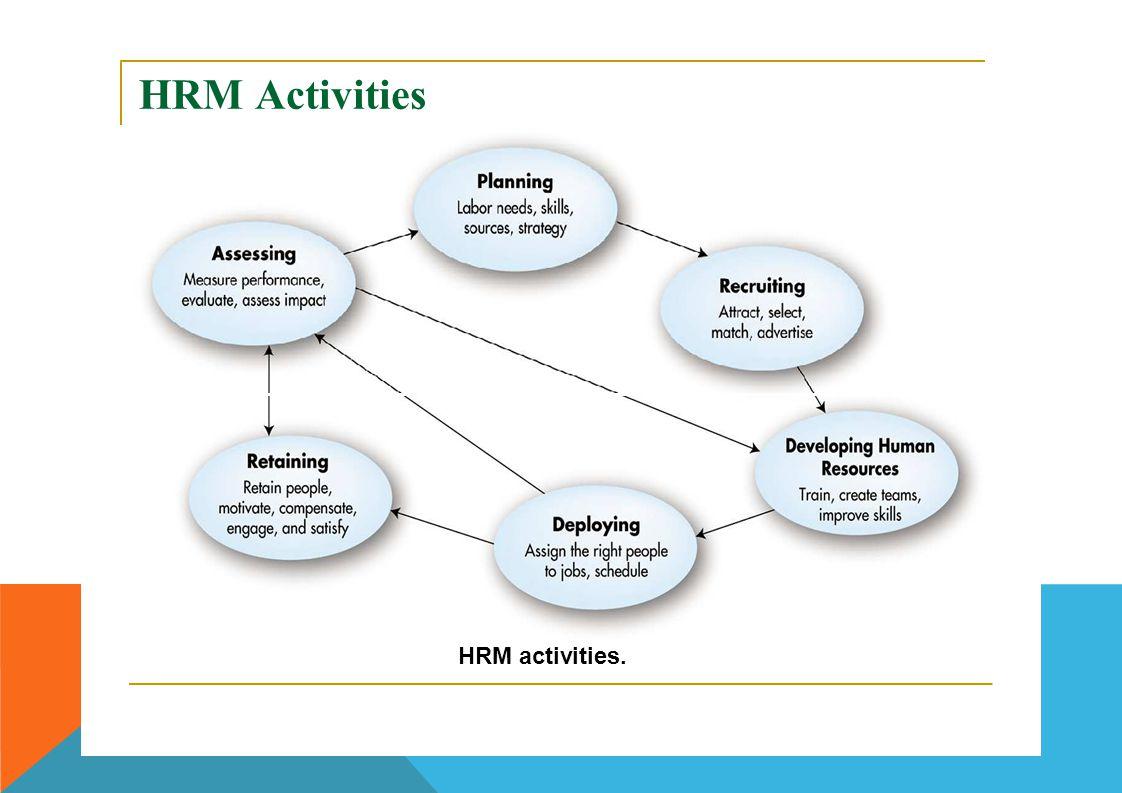 HRM Activities HRM activities.