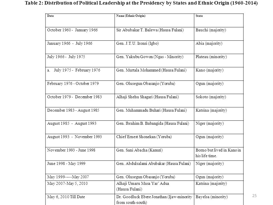 Table 2: Distribution of Political Leadership at the Presidency by States and Ethnic Origin (1960-2014)