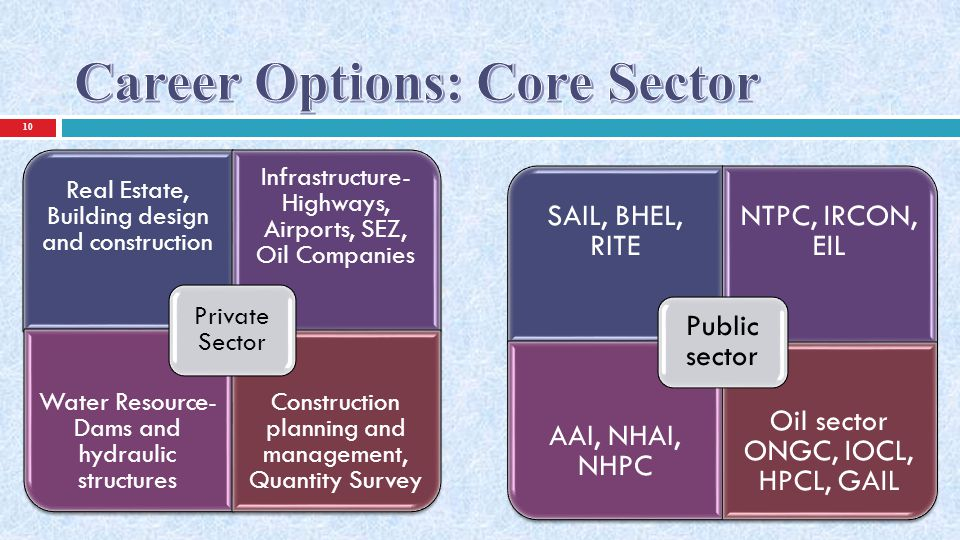Career Options: Core Sector