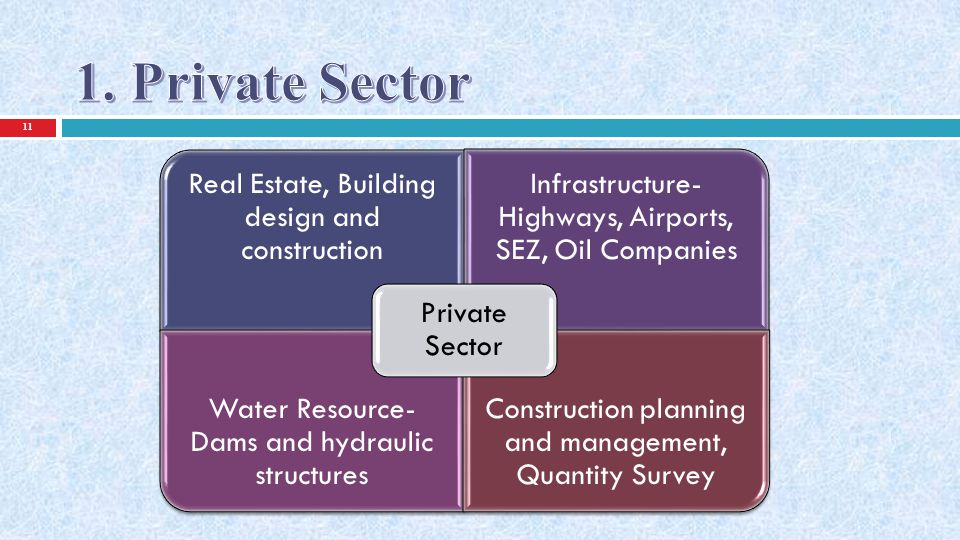 1. Private Sector Real Estate, Building design and construction