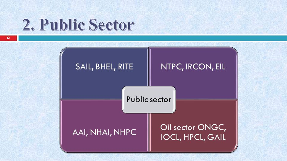 Oil sector ONGC, IOCL, HPCL, GAIL