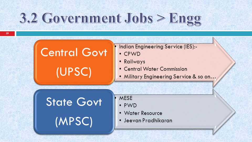 3.2 Government Jobs > Engg