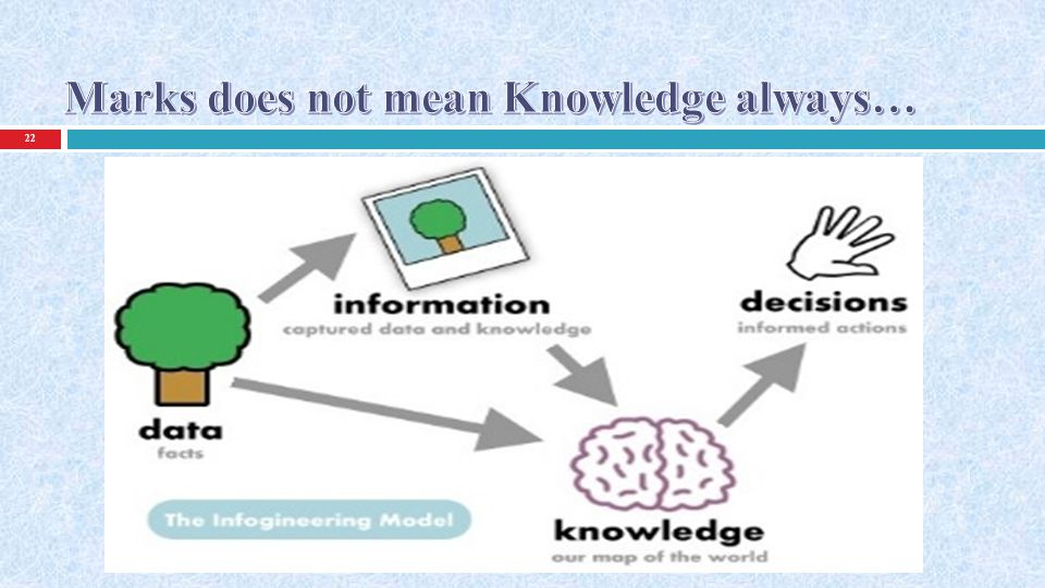 Marks does not mean Knowledge always…