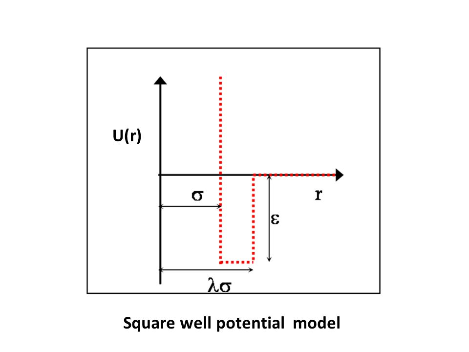 U(r) Square well potential model