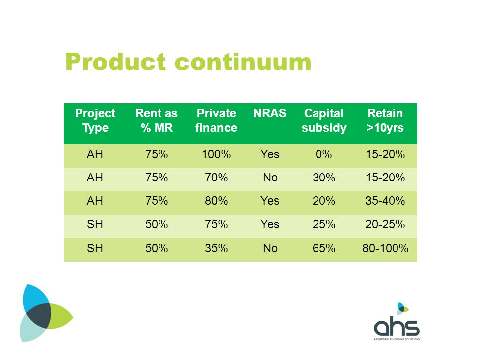 Product continuum Project Type Rent as % MR Private finance NRAS