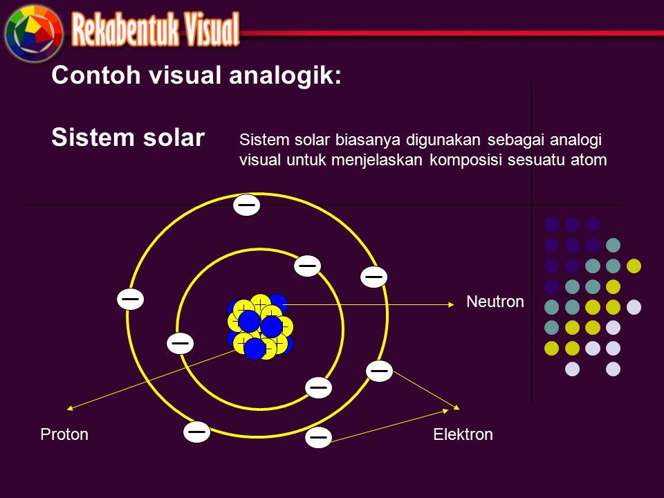Contoh visual analogik: Sistem solar