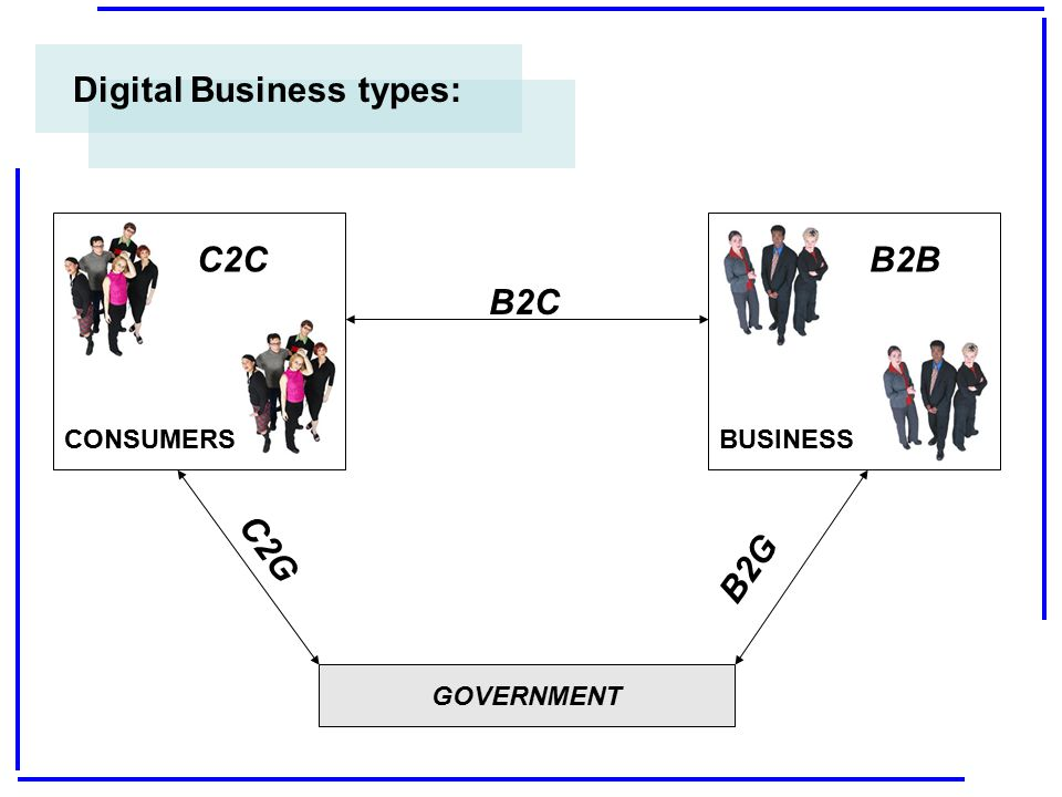 Digital Business types: