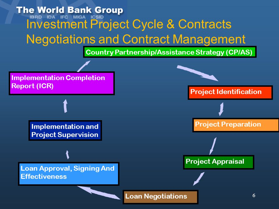 Investment Project Cycle & Contracts Negotiations and Contract Management
