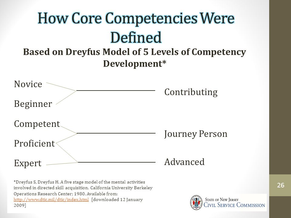 How Core Competencies Were Defined