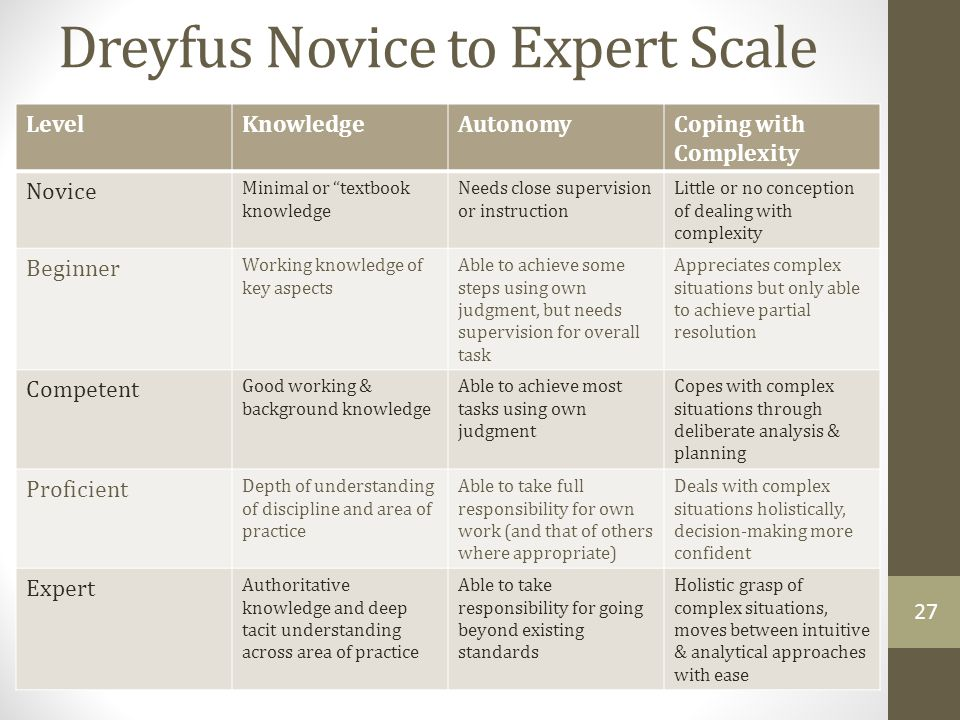 Dreyfus Novice to Expert Scale